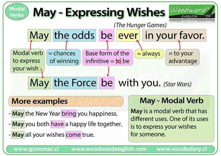 102 Best Images About Modal Verbs On Pinterest English