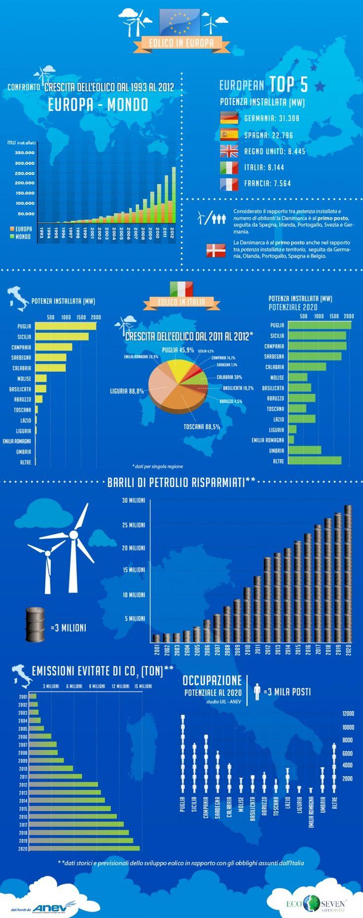 Il settore delle energie rinnovabili è sempre in forte crescita, grazie ad esso ogni anno risparmiamo innumerevoli quantità di CO2 immesse nell'aria. Per qualche dato statistico e curiosità sull'energia eolica, in occasione della giornata mondiale del vento, Ecoseven ha realizzato questa infografica!  http://infografiche.com/news/cifre-eolico-ecoseven-anev/