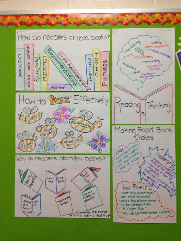First 20 Days of Reading posters. Created with my students.