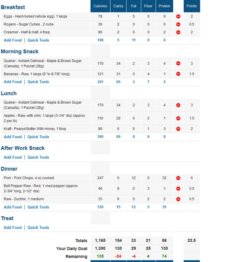 Best 25+ Fitness pal ideas on Pinterest My fitness pal calories - site survey template