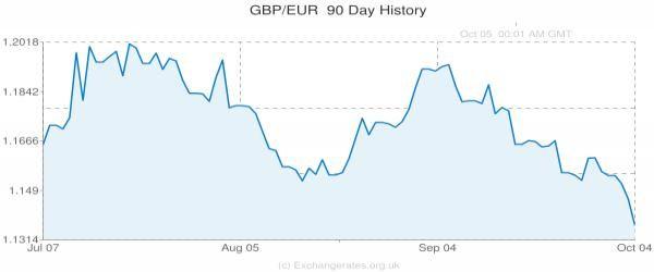 UK Vote Set for 23rd June: Where do British Pound Forecasts see...: UK Vote Set for 23rd June: Where do British Pound… #PoundtoEuro