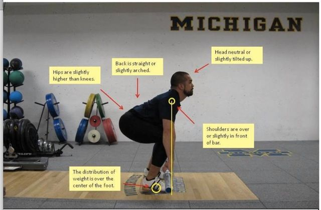 The Proper Starting Position for Olympic Weightlifting