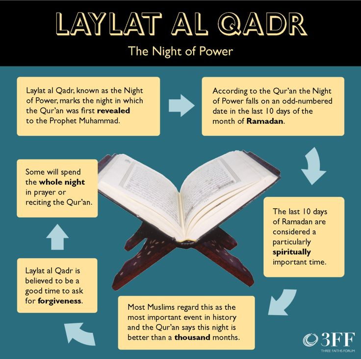 Tomorrow Muslims around the world will be celebrating Laylat al-Qadr, the Night of Power. Find out more here.