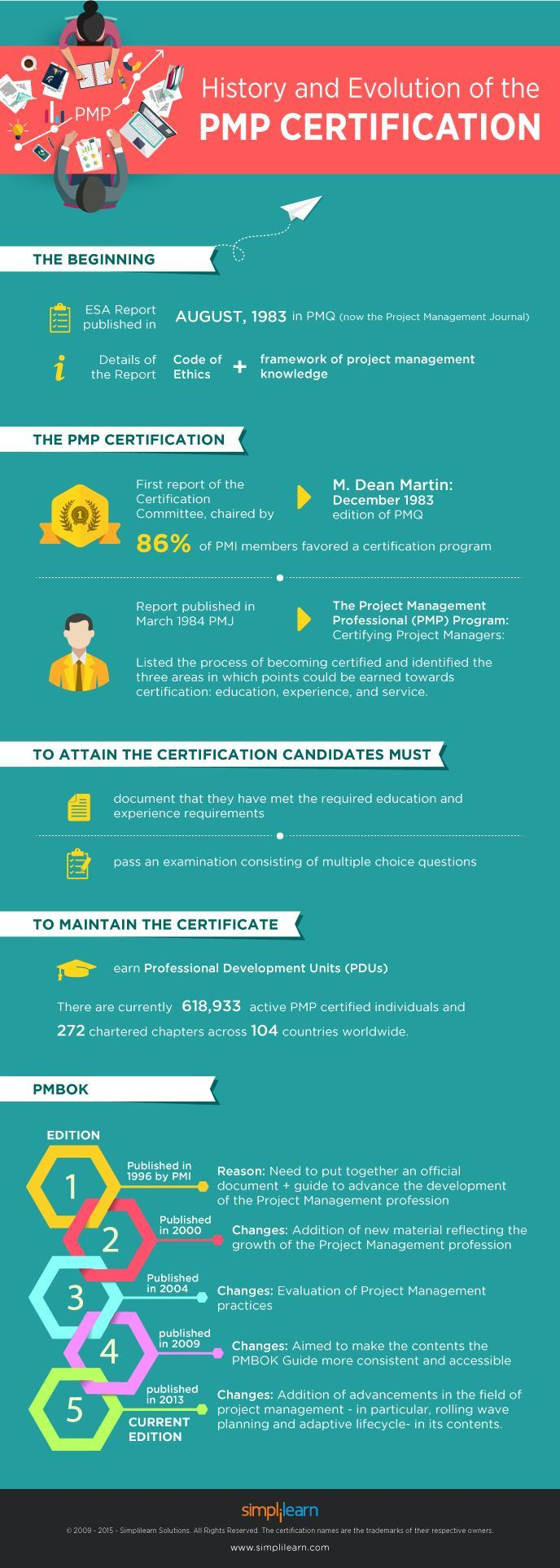 66 best pmp exam tips images on pinterest project management wonder how pmp certification has evolved over the years heres an interesting article that traces out the history of the project management professional xflitez Choice Image
