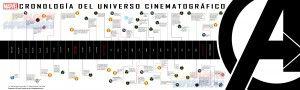 Cronología oficial del Universo Cinematográfico de Marvel en español | Todas las noticias de Marvel Comics | Espacio Marvelita