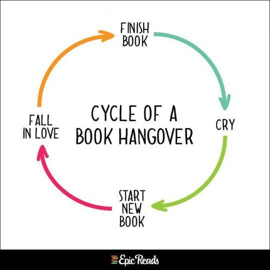 El circulo de un lector Terminar el libro, llorar, comenzar otro libro, enamorarse, terminar el libro, llorar...