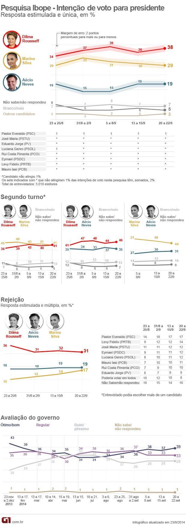 Canadauence TV: Nova pesquisa Ibope para presidente