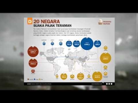 The Panama Papers dalam Ekonografik