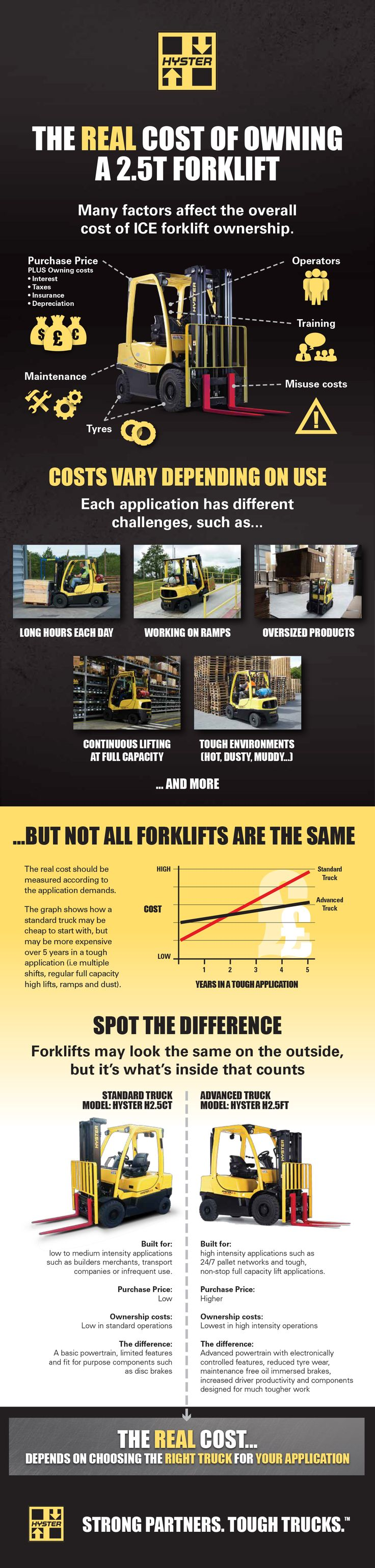 Select location type business with dock or forklift business without -  Forklift Infographic On The Costs Involved In Forklift Use
