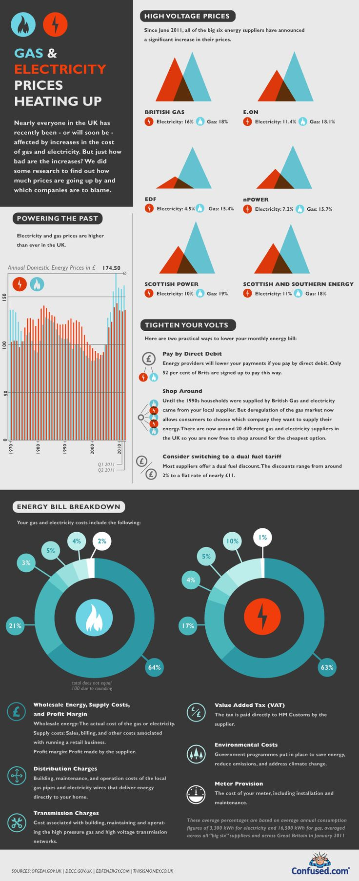Energy price rises explained | Visit our new infographic gallery at visualoop.com/