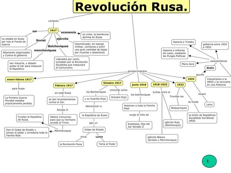 Resultado de imagen para cuadro sinoptico sobre la revolucion rusa