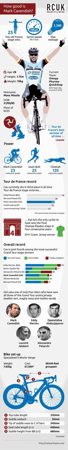 Infographic, Tour de France 2013, Mark Cavendish, ©Factory Media - how good is Mark Cavendish?