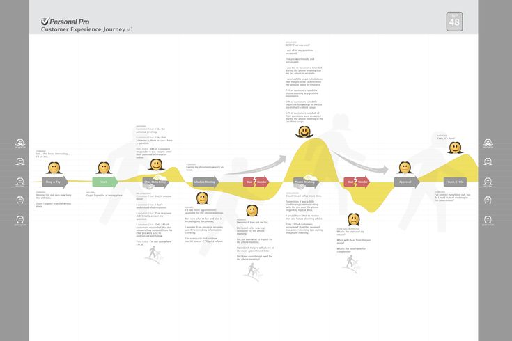 Customer Journey Map Template Czibctm