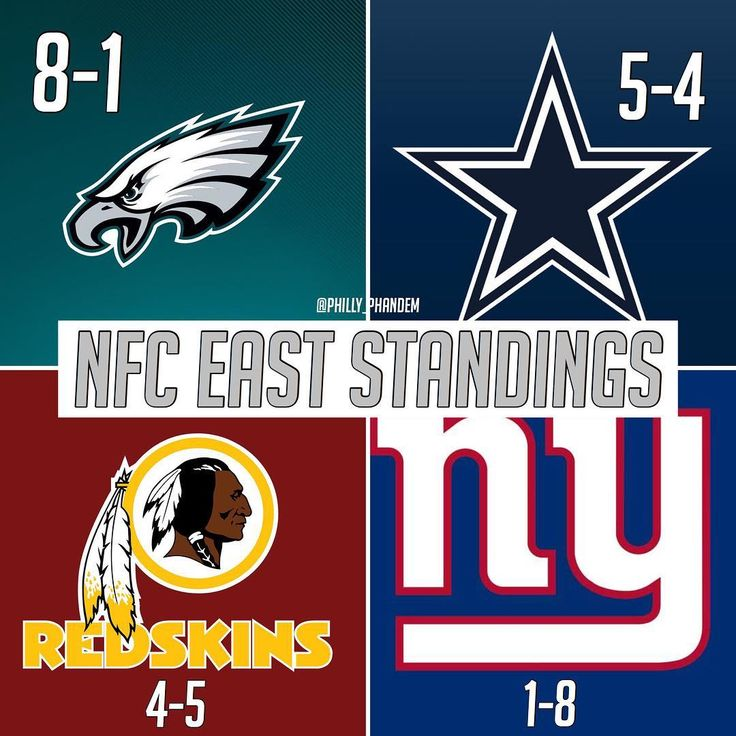 Current NFC East Standings  Eagles magic number to clinch the East is 5. Any combo of Eagles wins and Dallas losses that total at 5 clinches the East. Eagles have a chance this weekend to give a Cowboys loss and Eagles win. Which would bring their magic number to 3  #Phandemonium #Eagles #FlyEaglesFly #NFL #Football #Philadelphia #PhiladelphiaEagles #BleedGreen #NFCEast #CarsonWentz #Wentz #EaglesNation #AO1 @philadelphiaeagles @cj_wentz11 @redskins @nygiants @dallascowboys