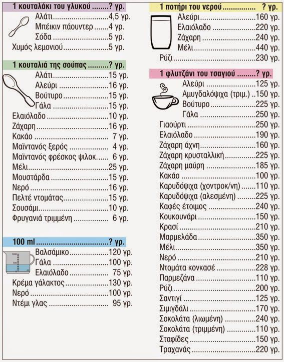 Μετατροπές υλικών μαγειρικής-ζαχαροπλαστικής - Η ΔΙΑΔΡΟΜΗ ®
