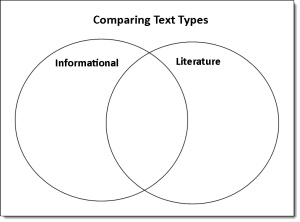 68 best Compare and contrast reading comprehension
