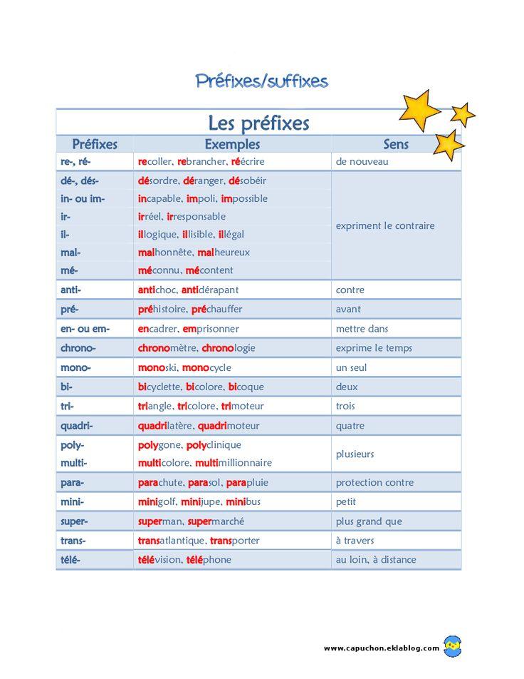 PLUSIEURS LIENS DE VOCABULAIRE SUR LE SITE DE CAPUCHON Préfixes Suffixes