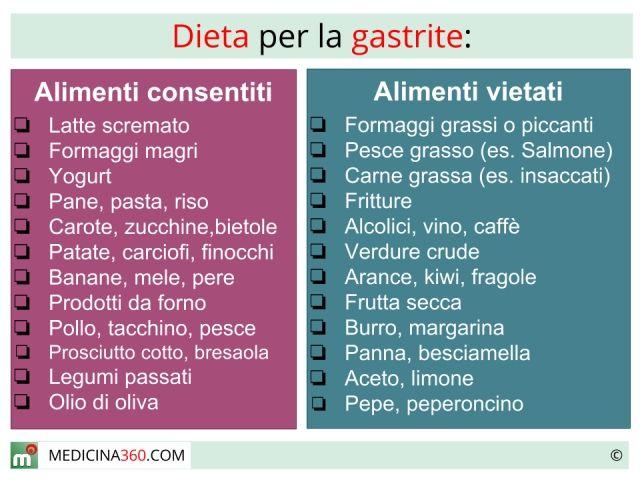 gastrite alimentazione corretta