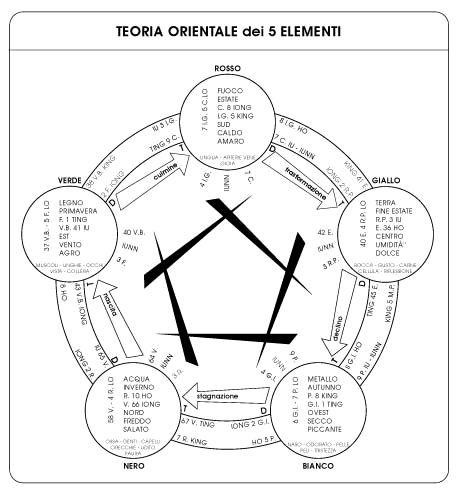 Agopuntura - Meridiani - reinformazione dei meridiani e del DNA