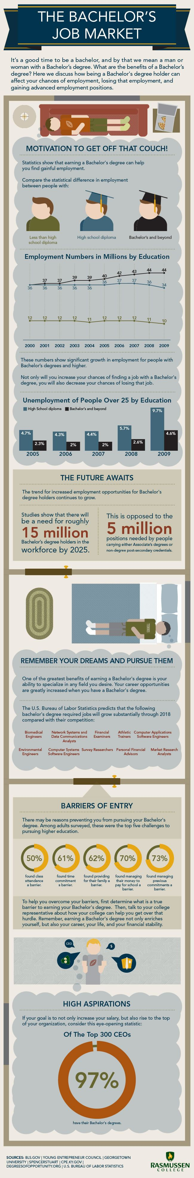 What Are The Benefits Of A Bachelor's Degree? #Highered #infographic