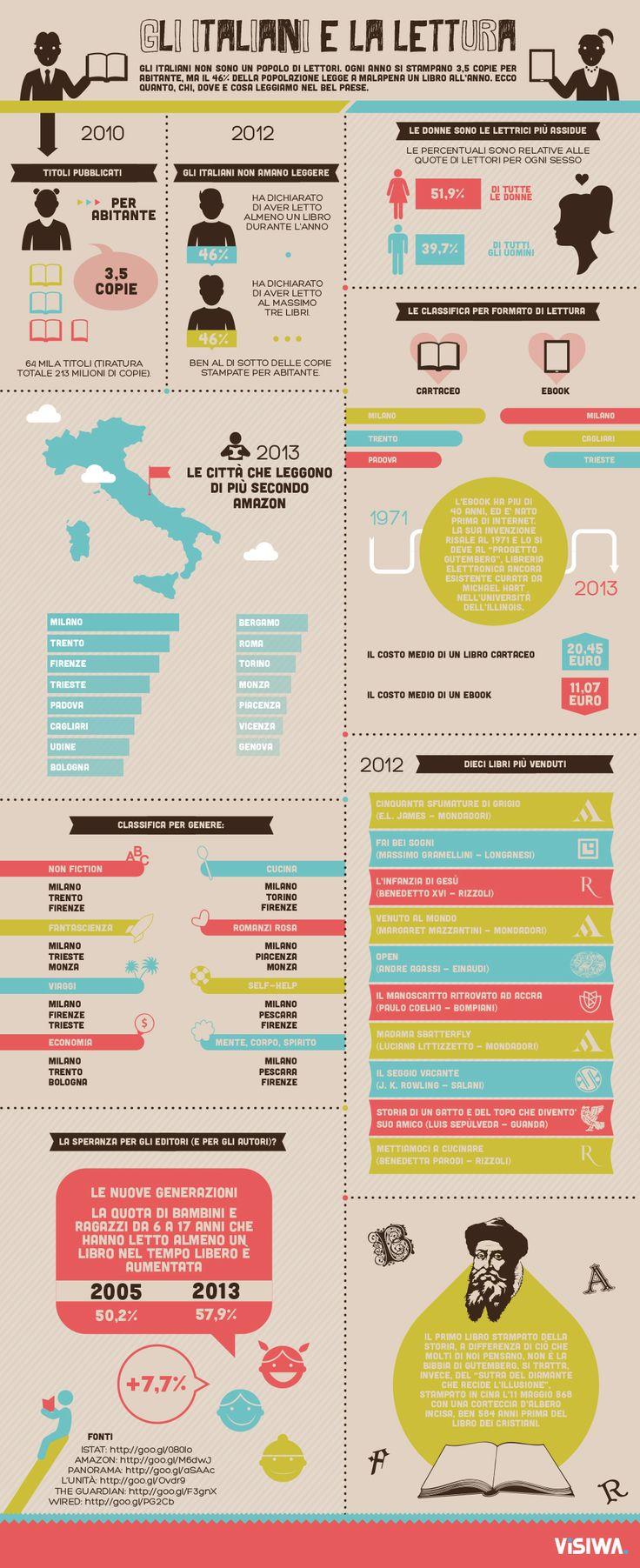 Libri in Italia: come, quanto e cosa leggiamo (infografica). La lettura è in aumento o in diminuzione? E in quale città si legge di più?