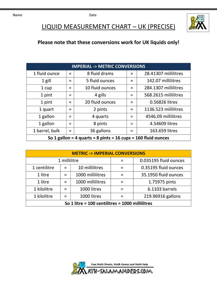 Conversion Table Liquid Measurements - Conceptions De La Maison - Liquid Measurements Chart