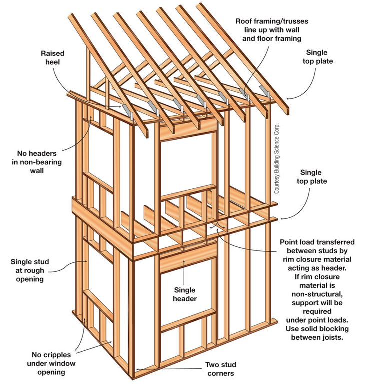 Framing Two Story House - Google Search
