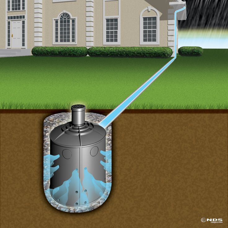 16 best images about dry wells flo well on pinterest for Outside drainage system
