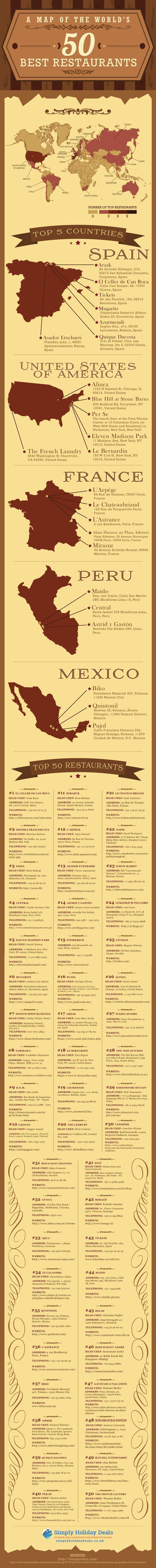 GOURMET TRAVEL | Map of the 50 Best Restaurants in the World - A Spanish restaurant run by three brothers is named the world's best eatery, with Melbourne's Attica the only Australian restaurant to make the cut.  Spain's El Celler de Can Roca has been cro