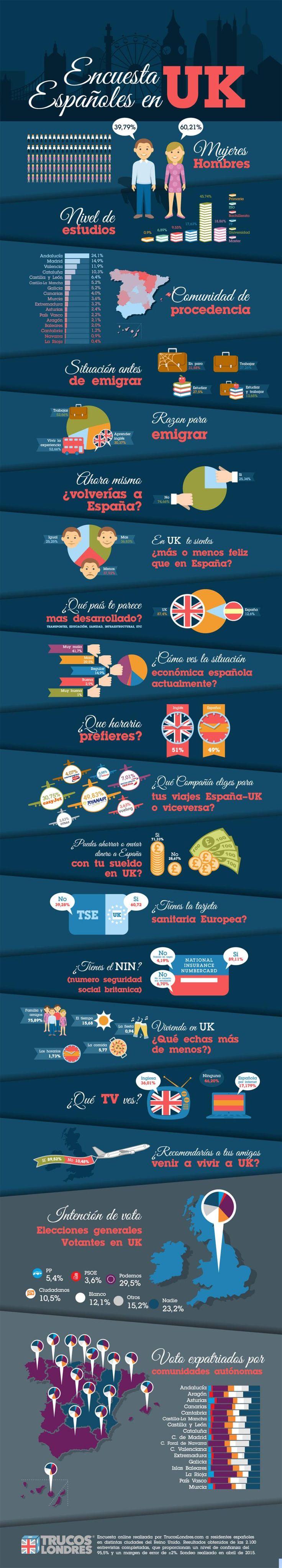 Infografía sobre Españoles en el Reino Unido. #empleo