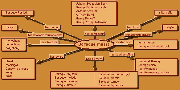 Baroque period chart music music music pinterest for What are the characteristics of baroque period