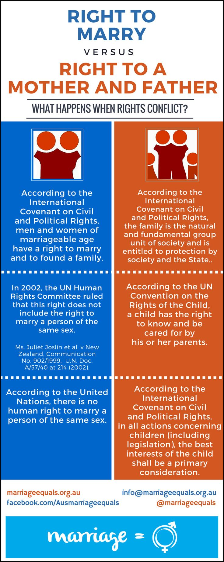 Australian Website on Marriage: Human-Rights-Infographic