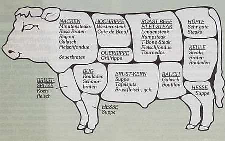 http://www.raab-landwirtschaft.de/rindfleisch-aus-eigener-aufzucht/fleischteile-vom-rind/