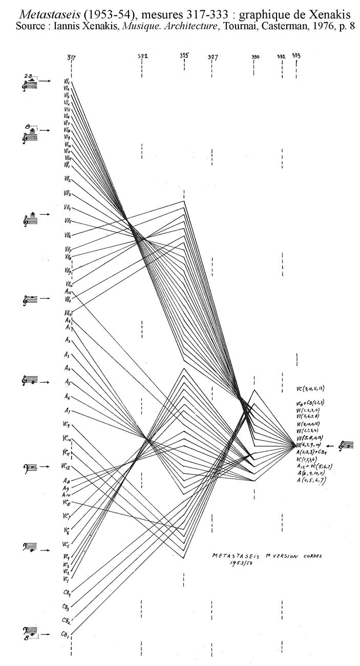 olats.org - Pionniers & Précurseurs - IANNIS XENAKIS - Metastaseis (1953-54), mesures 317-333 : graphique de Xenakis