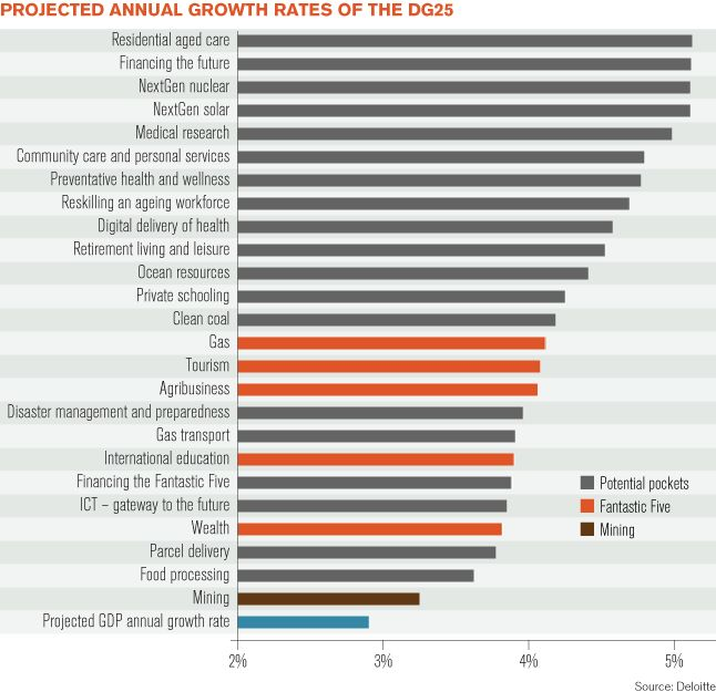 Best jobs for the next 25 years - BRW report