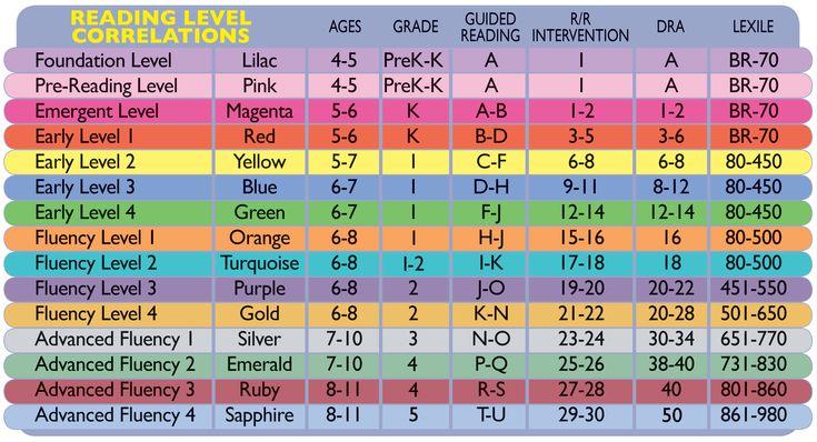 2013 Reading Level Correlations Chart