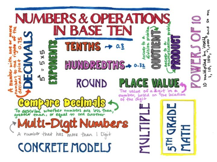 Perfect for interactive notebooks, student color, define and add their own creativity to these word clouds- 5th Grade Math vocabulary word clouds for the entire year.
