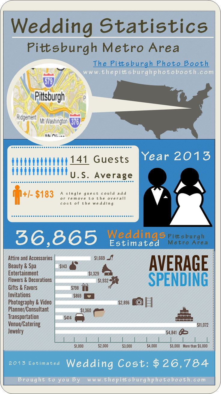 Wedding Average Cost Of Wedding Dress 17 best images about weddings at the grand hall on pinterest wedding infographic cost statistics for pittsburghpittsburgh photo booth rental pittsburgh