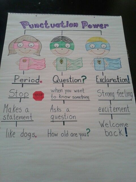 Punctuation Anchor chart.