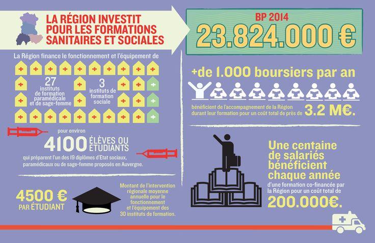 Budget des formations sanitaires et sociales de la Région Auvergne Pour aller plus loin : http://www.auvergne.fr/article/suivi-ecoles-sanitaires-sociales