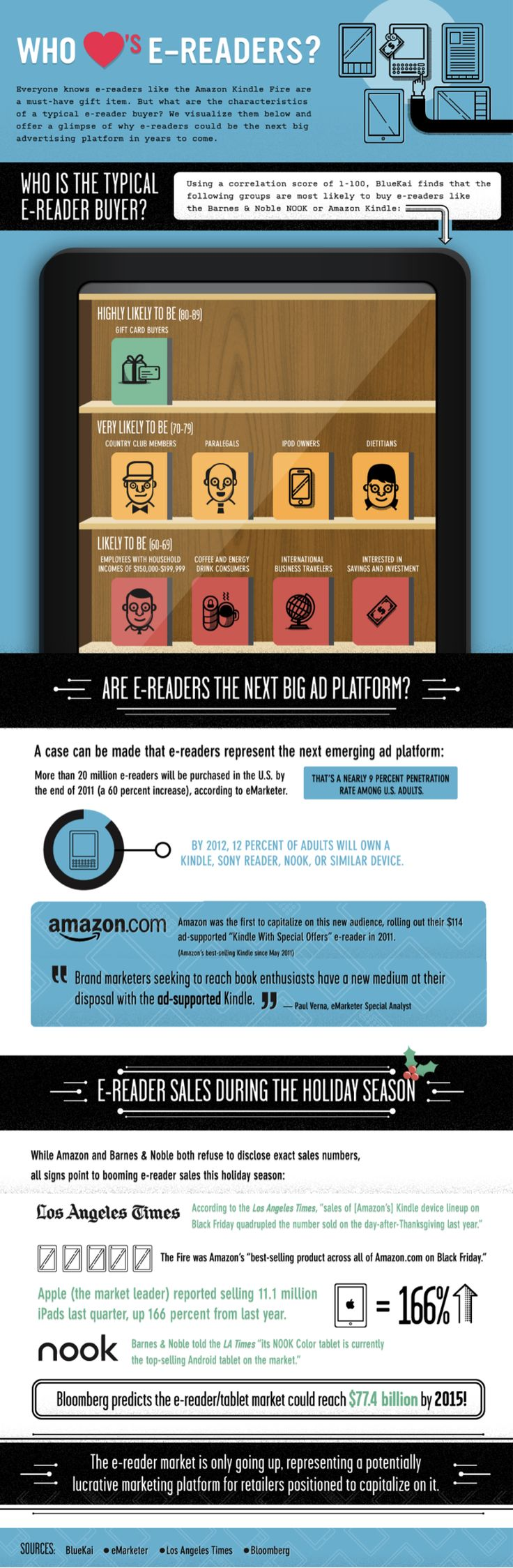 Why Should Retailers and Advertisers Capitalize On The E-Reader Market? #infographic