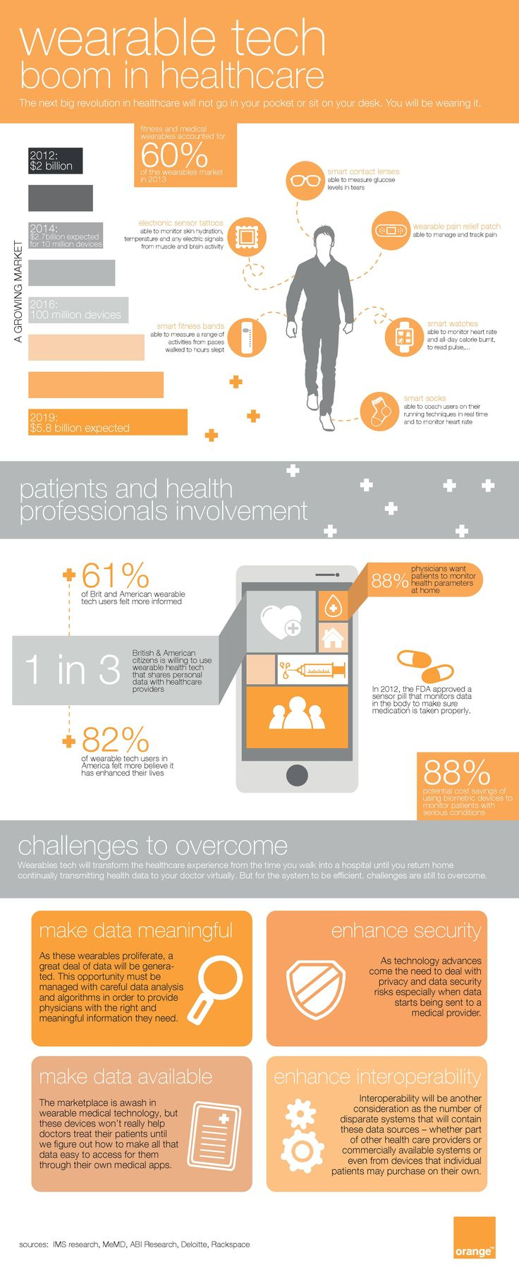 Fitness and medical wearables accounted for 60% of the wearables market in 2013. Healthcare wearables are empowering both patients and doctors with valuable data. However, challenges related to security and interoperability still exists