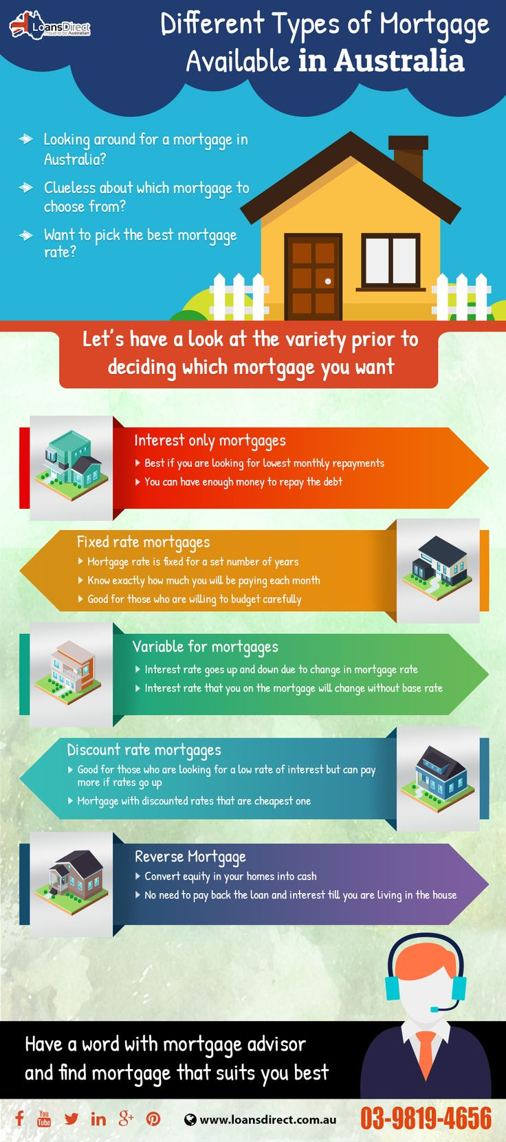 Different Types of Mortgage Available in Australia http://www.loansdirect.com.au/