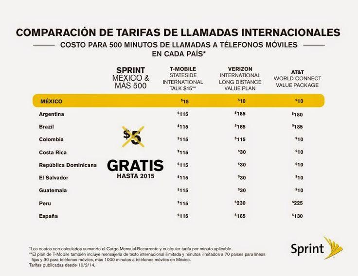 Llamadas GRATIS a Mexico y Latinoamerica con Sprint ~ SpanglishReview