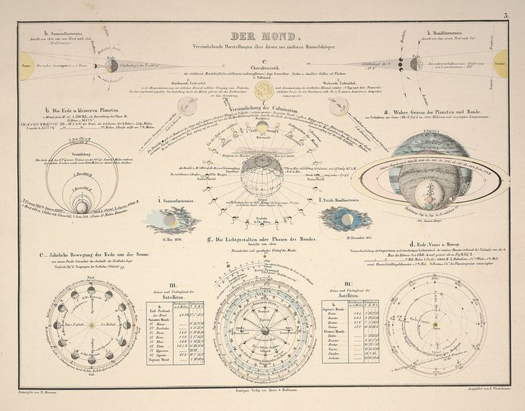 87 best Lune images on Pinterest Universe, Alchemy and Cartography - fresh apprendre blueprint ark