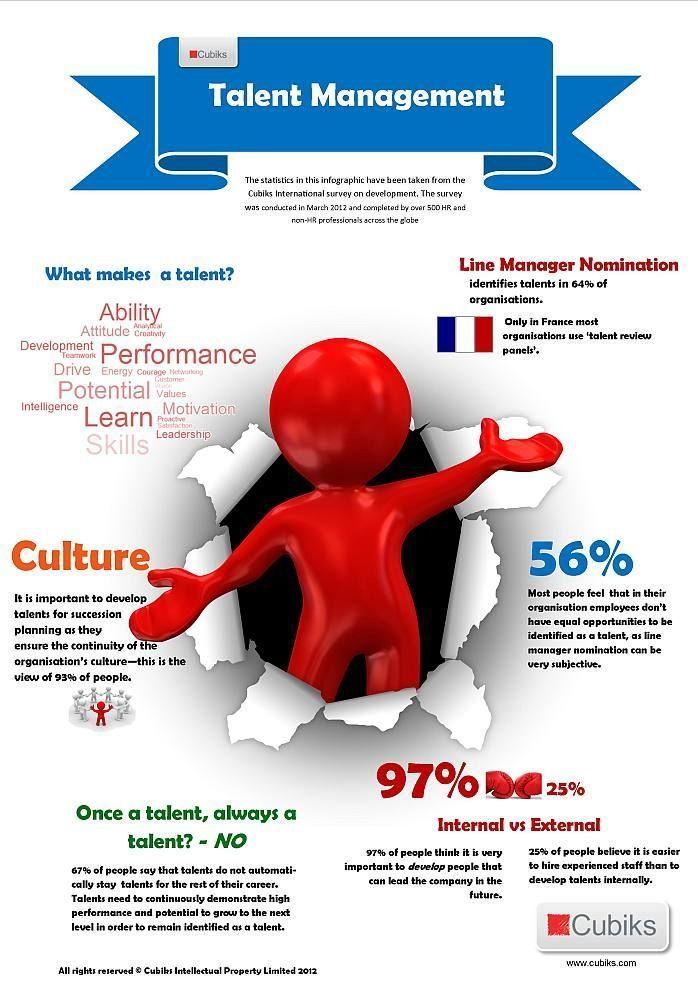 Management : Management : Gestión del Talento #infografia #infographic