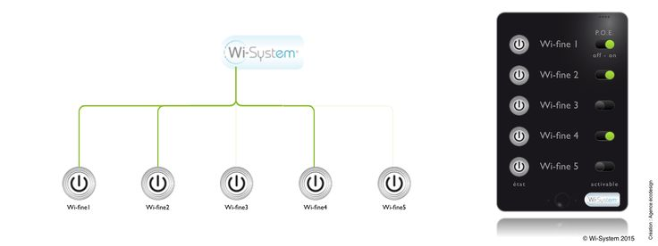 Manage all Wi-fine® box with one interface