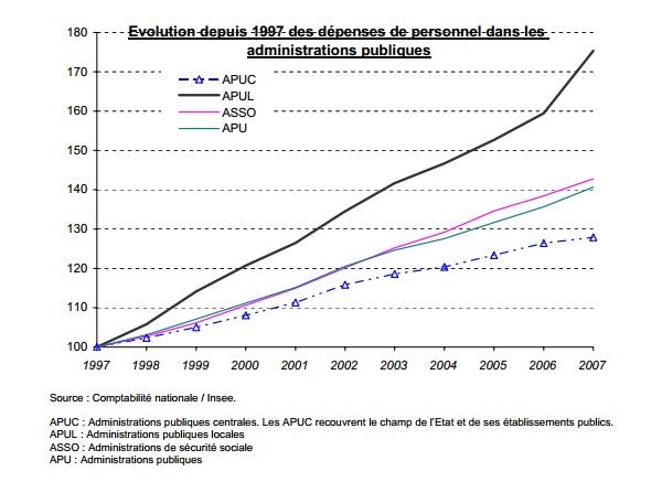 Dépenses de personnel dans les administrations publiques depuis 1997: