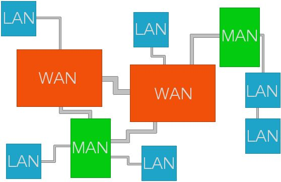 LAN, MAN, and WAN Network Design Services Information #wan #network #design http://connecticut.nef2.com/lan-man-and-wan-network-design-services-information-wan-network-design/  # LAN, MAN, and WAN Network Design Services Information LAN network design, MAN network design, and WAN network design services design and develop large-scale networks for communication providers or large-enterprise businesses. MAN network design services specialize in metropolitan area networks (MAN) that serve users…