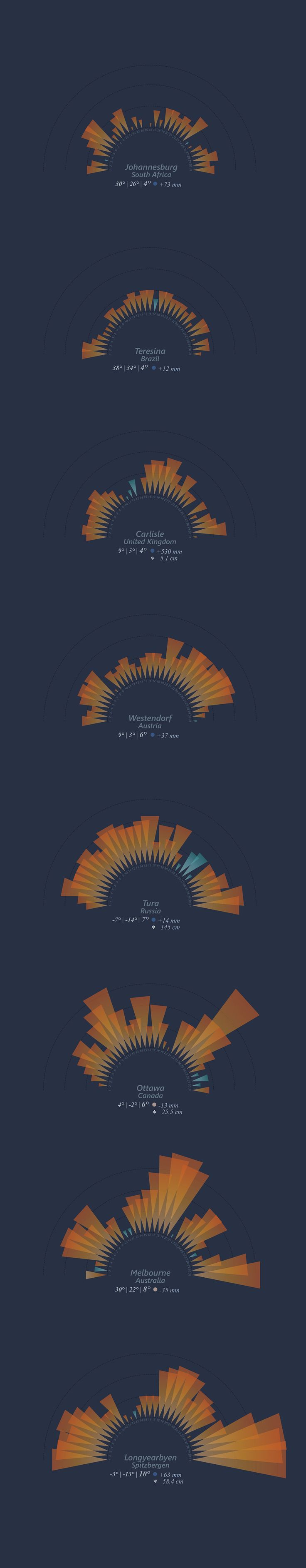 STUDIO TERP's latest #dataviz project: It's gettin hot out here. Sharing info on the extreme #climat #temperatures of December 2015.